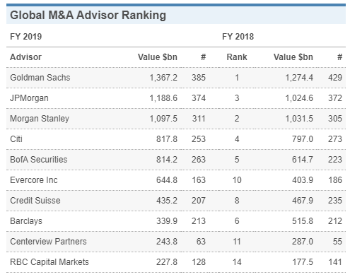 Investment Banking 2019 Ranking