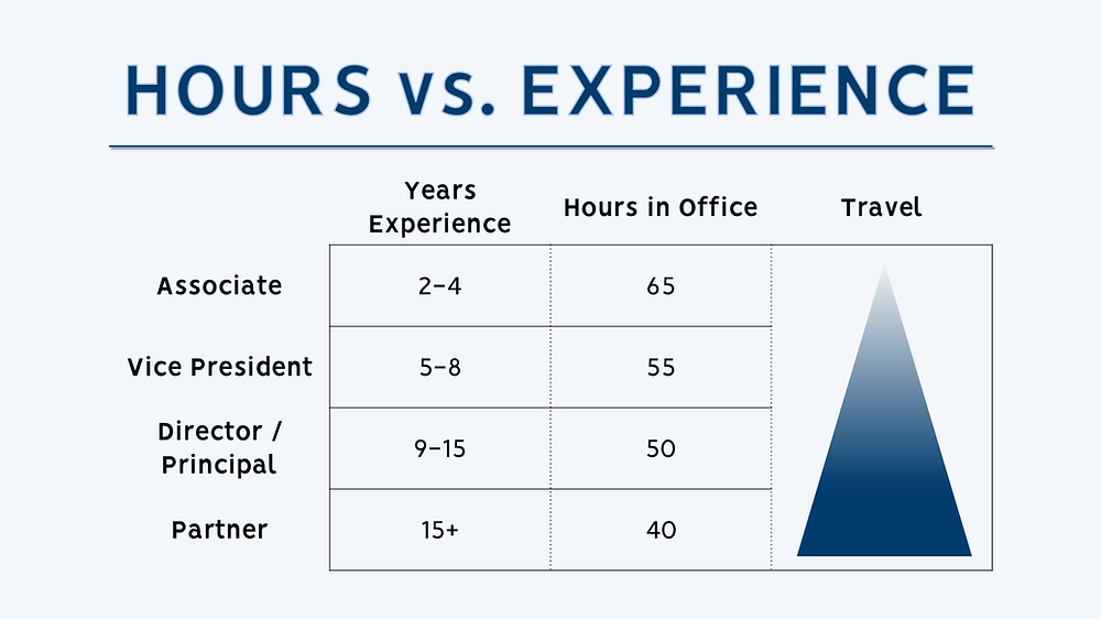 Private Equity Hours vs Experience