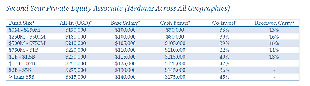 GoBuyside Private Equity Associate Salary