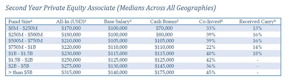 investment firms bonus