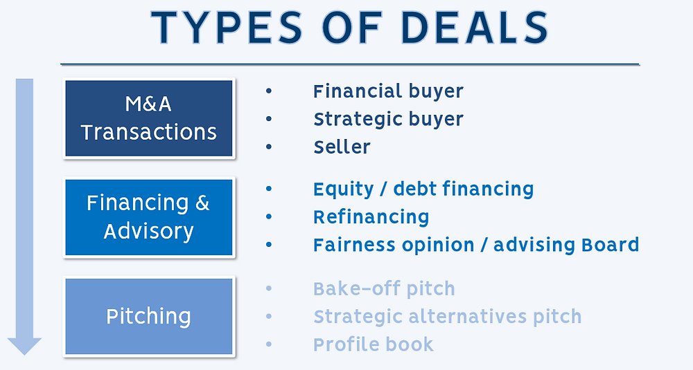 Types of Investment Banking Deals