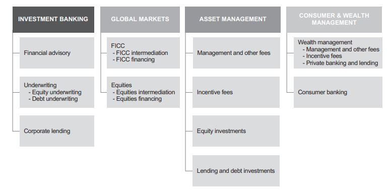 Goldman Sachs Divisions