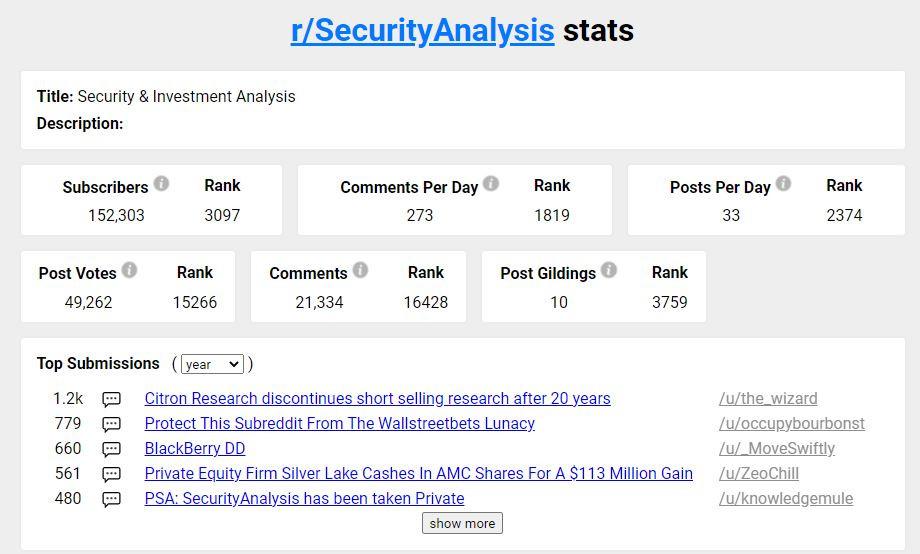 Security Analysis Reddit Stats July 2021