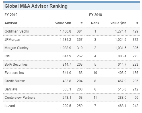 Investment Bank Ranking 2019