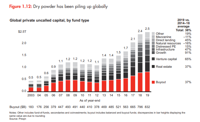 Private Equity Dry Powder