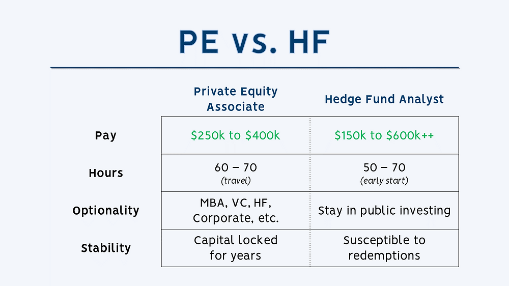 Private Equity vs Hedge Fund