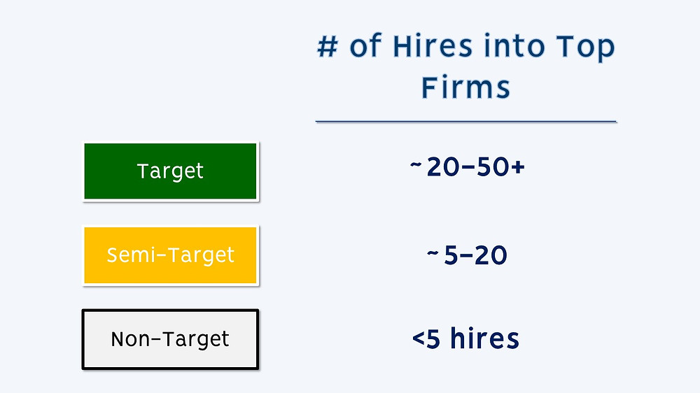 Target vs Non Target for Investment Banking