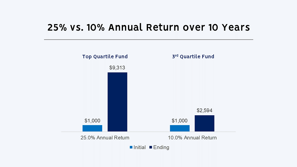Comparing Top and 3rd Quartile Fund Returns