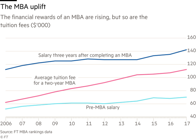 Financial Times MBA Salary Uplift