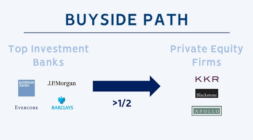 Buyside Path