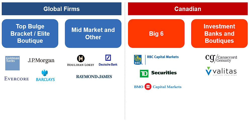 Canadian Investment Banking Categories