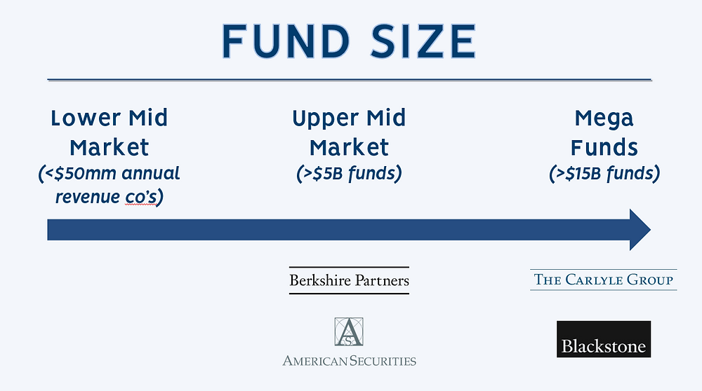 Private Equity Firms by Fund Size