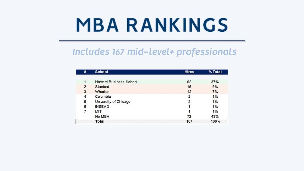 Peak Frameworks MBA PE Schools