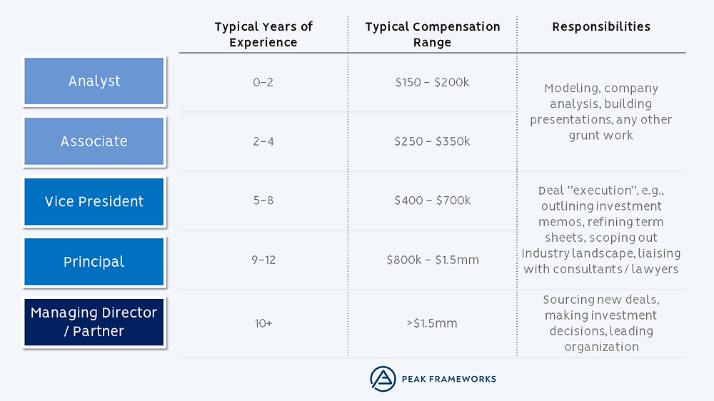 Private Equity Compensation by Title