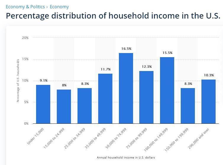 US Income Brackets per Statista