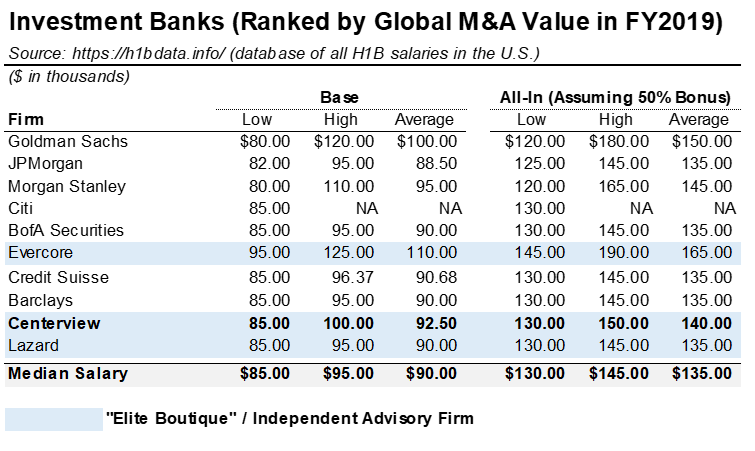 Investment Banking Analyst Salary