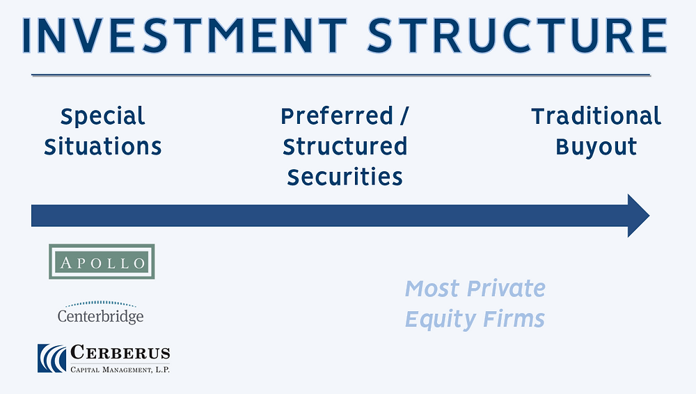 Private Equity Firms by Investment Structure