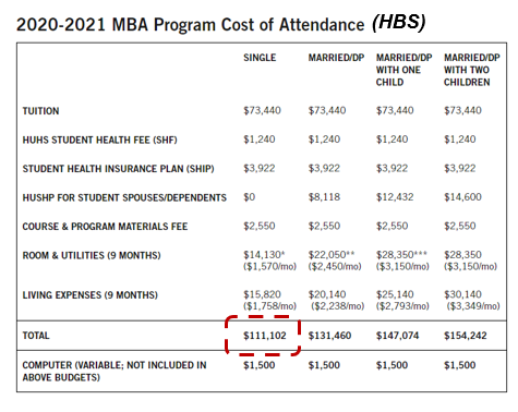 HBS MBA Cost of Attendance