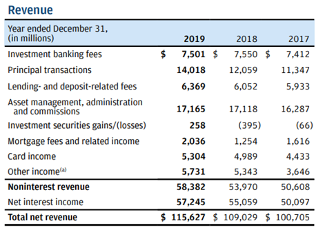 JPMorgan Income Statement