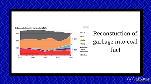 Reconstuction Of Garbage Into Coal Fuel