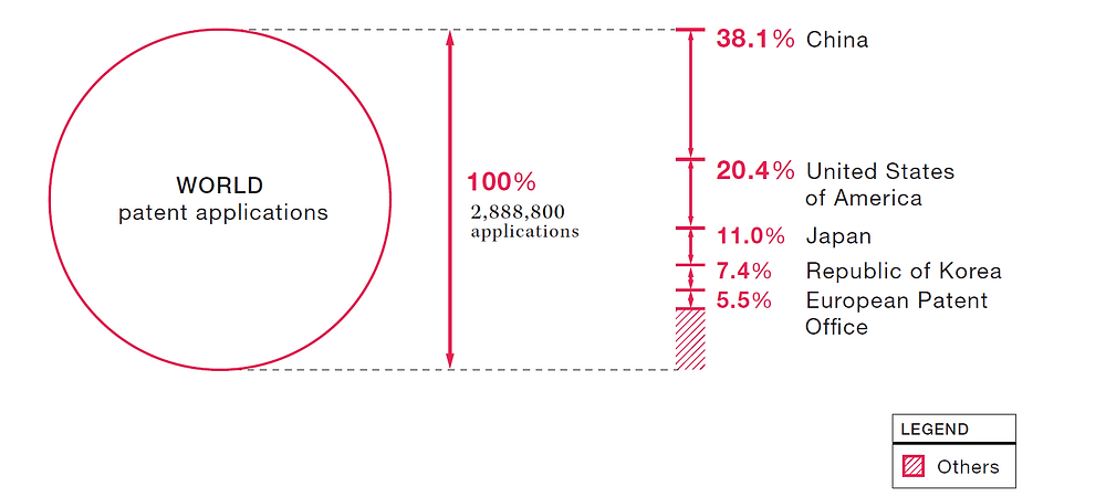 Total patent applications
