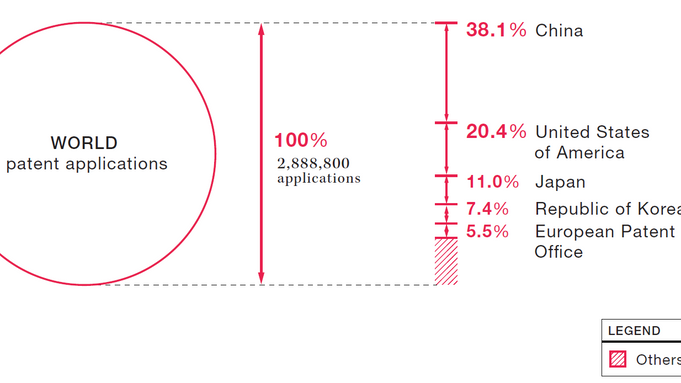 Total patent applications : Patents and utility models.