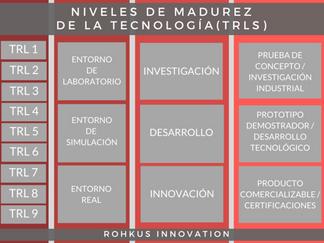 ¿Cuáles son los 9 niveles de madurez de la Tecnología (TRLs)?