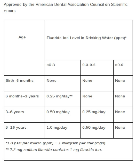 Fluoride101 citations chart.PNG