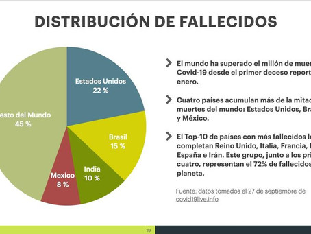 EL MUNDO SUPERA UN MILLÓN DE MUERTES POR COVID-19