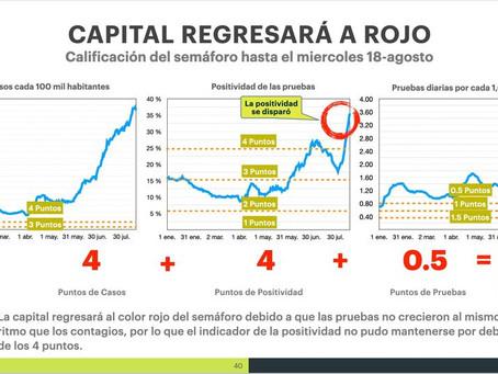 LA CAPITAL RETORNARÁ AL COLOR ROJO DEL SEMÁFORO