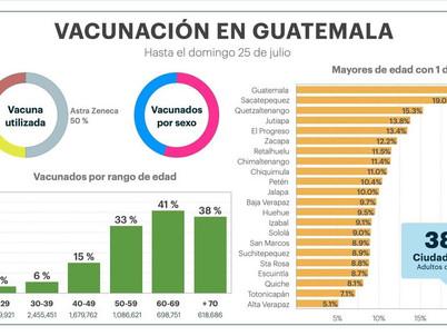 LA SEMANA CON MAYOR CANTIDAD DE VACUNADOS