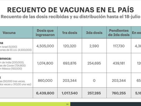 ¡MÁS DE SEIS MILLONES DE DOSIS DE VACUNAS EN GUATEMALA!