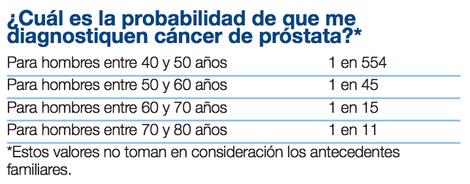 lo que representa 70 de la glándula prostática normal