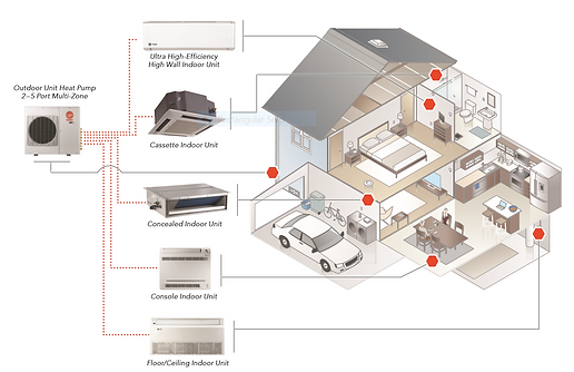 Ductless Mini Split Infographic