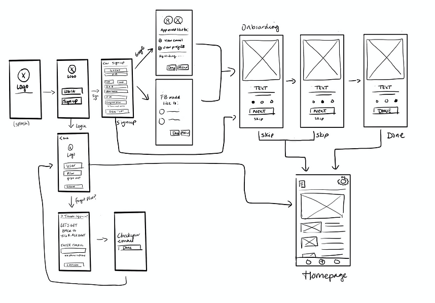 Before jumping into wireframes layouts, we roughly sketched our ideas on white board.