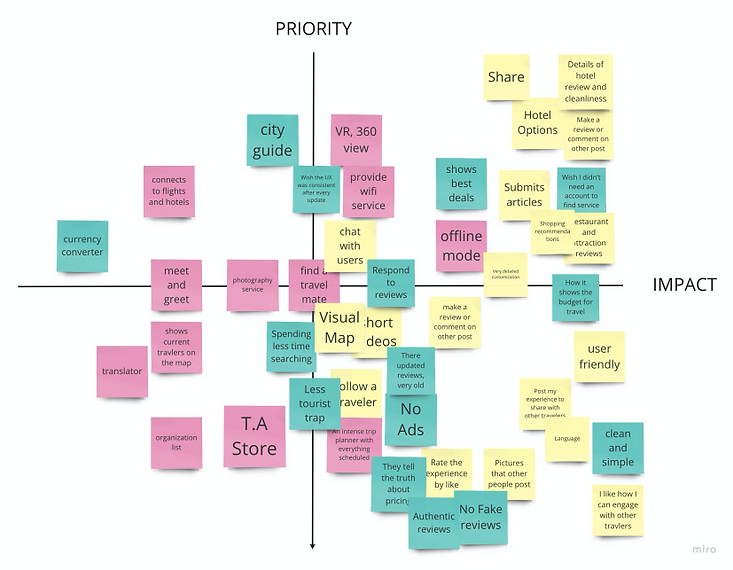 we were prioritizing that what features should be built and based on what will bring most value to the users and what is feasible. This Prioritization Matrix enables us to find the product-market fit.