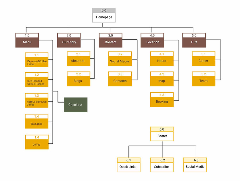 We built the site map to have a clear information structure