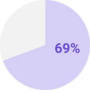 The graphs shows that 69% of people would be willing to video chat with a match even after Shelter in Place is over, so two third of them tend to use video chat for online dating.