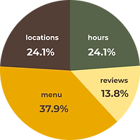 The 37.9% is menu, followed by locations, hours, but Terria Mia doesn't have either of these included.
