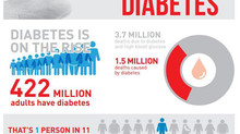 How Diabetes is Taking Over