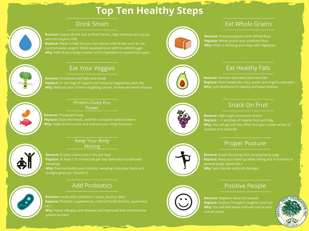 Top Ten Healthy Habbits