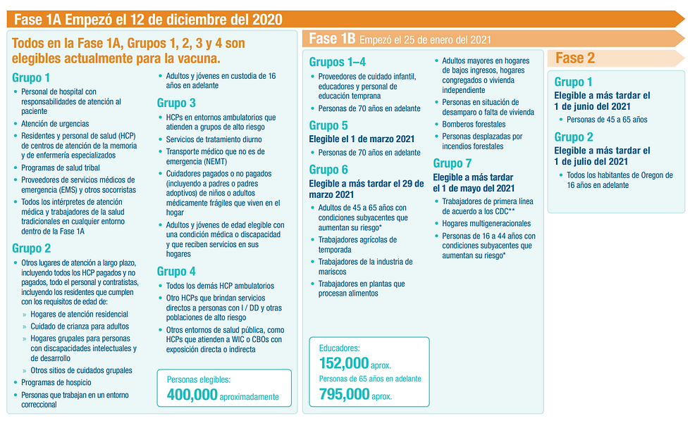 OHA 3527A Vaccine Sequencing Infographic
