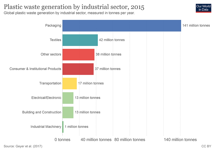plastic-waste-by-sector.png