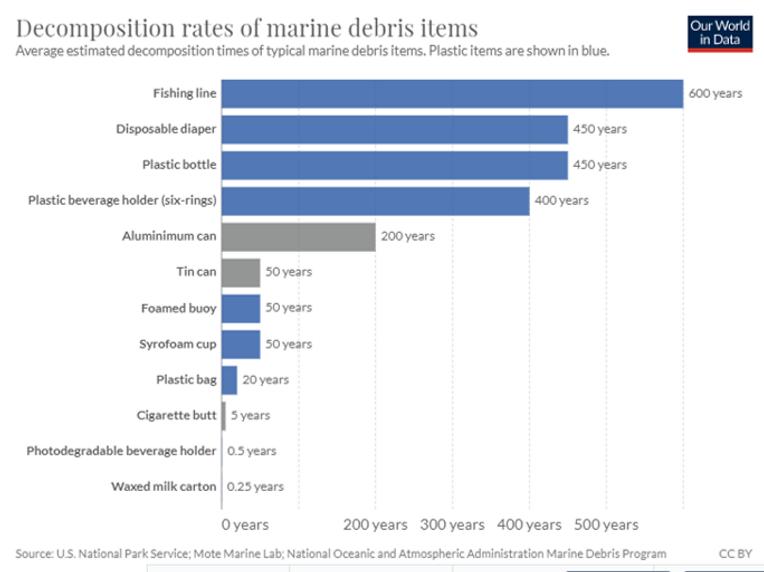 Marine debrits.png