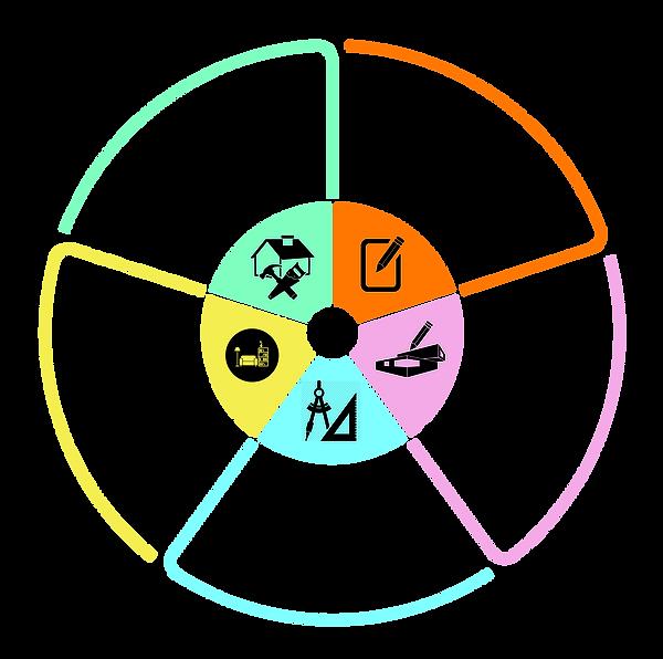 Wheel Diagram Stage 4.png