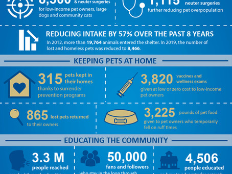2019 in Review: GCAC is now a NO-KILL community!