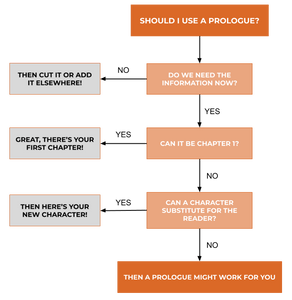 Flowchart for deciding whether to use a prologue