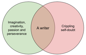 Venn diagram of being a writer: 'Imagination, creativity, passion and perseverance' crossing over with 'Crippling self-doubt'