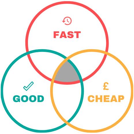 Venn diagram showing Fast, Cheap or Good