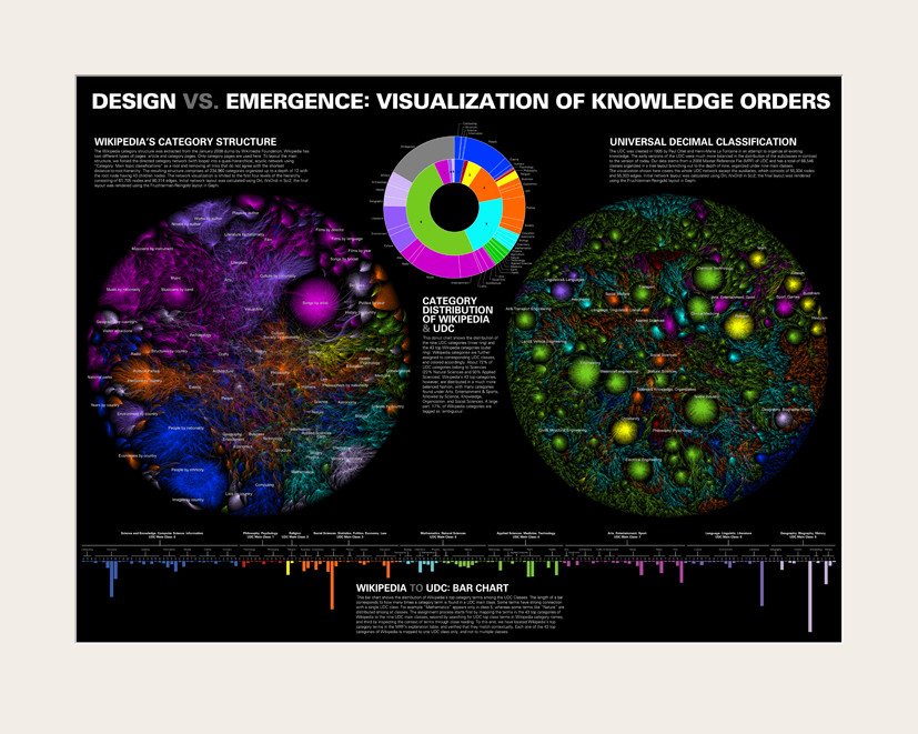 Design vs Emergence: Visualization of Knowledge Orders
